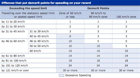 Dangers Of Speeding Essay by Free Essay About Speed In Driving