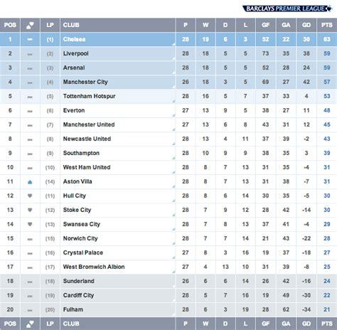 barclays premier league table premier league match week 28 liverpool southern