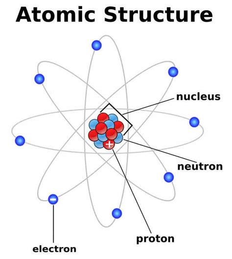diagram of the structure of an atom atoms and atomic structure