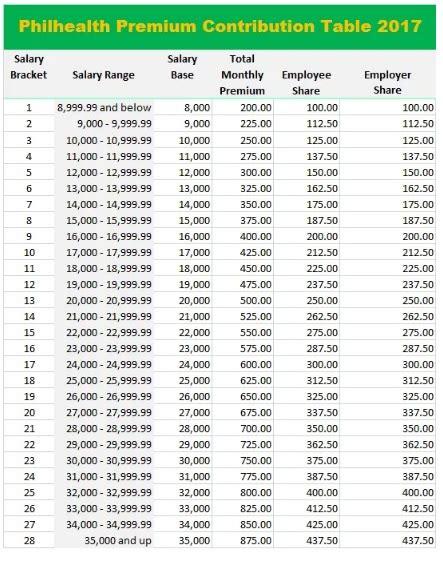 pagibig table 2016 hdmf contribution table 2016 pagibig table 2016
