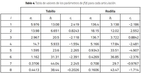 cadenas musculares scielo effector and sensor selection to ankle and knee of emi umng