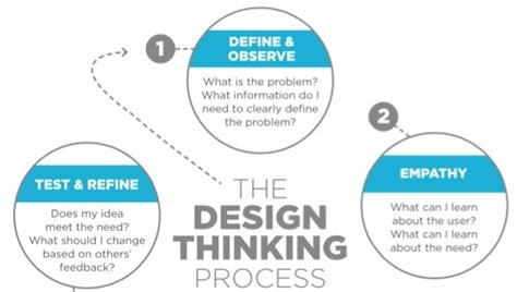 design thinking degree turn stem to steam with the design thinking process the