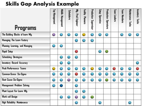 0514 Skills Gap Analysis Exle Powerpoint Presentation Gap Analysis Template Ppt