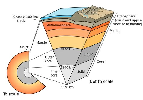 what is section 5 layers of the earth seg wiki