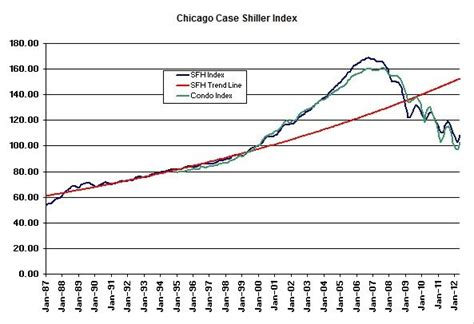 chicago home prices largest increase in 24 years