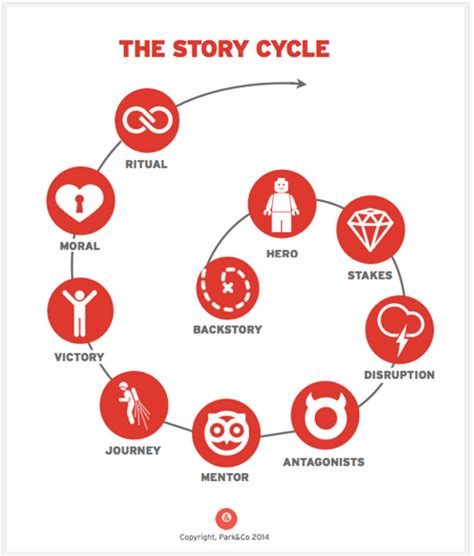 how to create a story story for business how to create stories that move