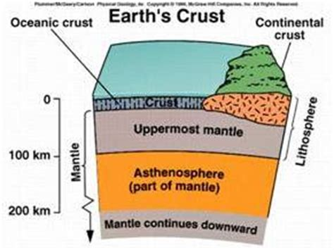 section of the earth below the crust brhectorsgeoworld f8 lithosphere