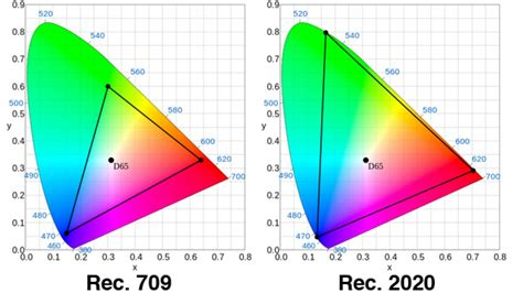 color space definition the best thing about 4k uhd isn t more resolution