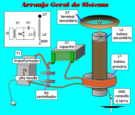capacitor y sus partes teslamania