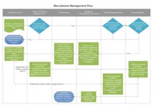 recruitment management flowchart free recruitment