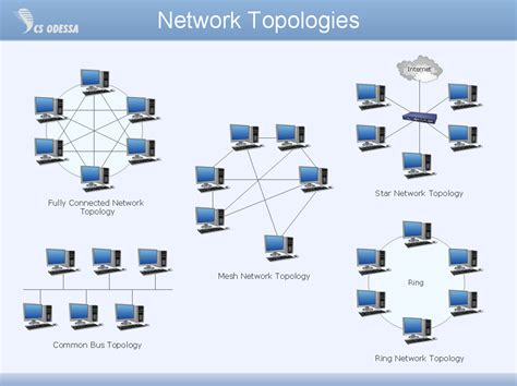 network layout topology conceptdraw pro network diagram tool computer and