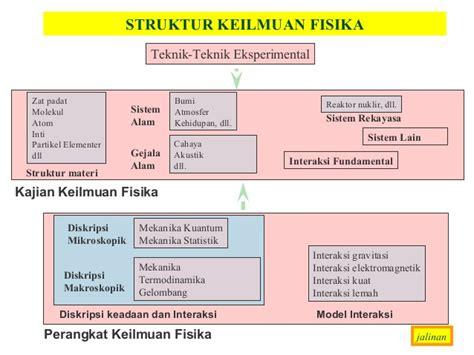 materi kuliah fisika teknik i fisika dasar
