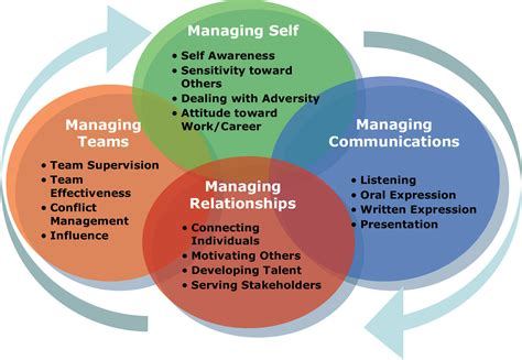Technical Skills For Mba Students by Image Gallery Managerial Skills