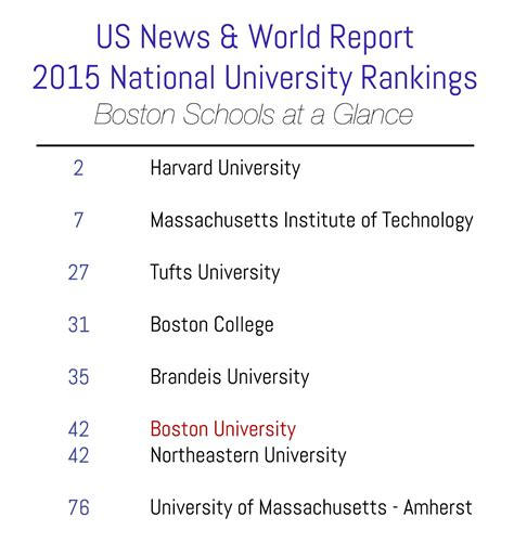 Us News Ranking 2014 Mba by Bu Sees Slight Drop In U S News World Report Rankings