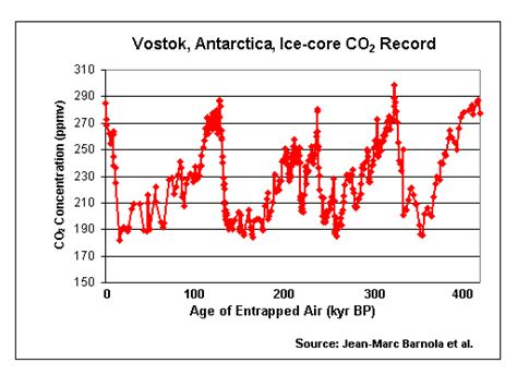 climate change new antarctic ice core data davies company historical carbon dioxide record from the vostok ice core