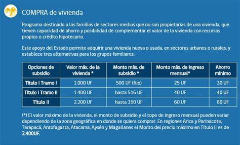 valor de subsidio 2016 218 ltima postulaci 243 n al subsidio de vivienda en 2016 tele 13