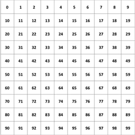 printable hundreds chart starting 0 7 best images of 100 chart starting with 0 printable