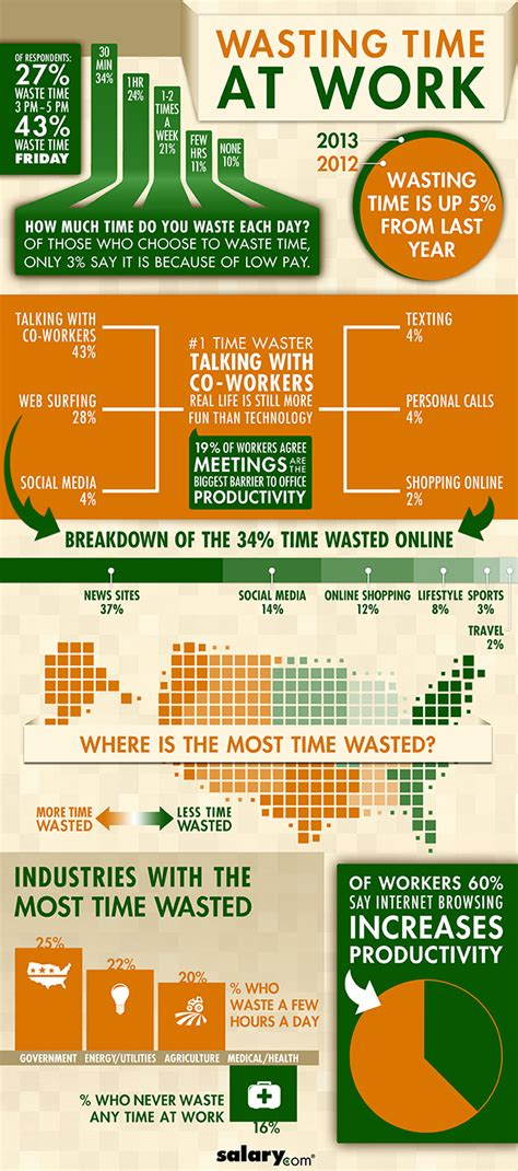 8 Ways To Waste Time At Work salary s 2013 wasting time at work infographic