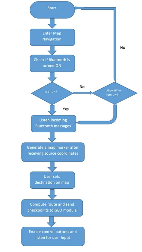 android flowchart drawexpress diagram lite android apps vsd viewer for
