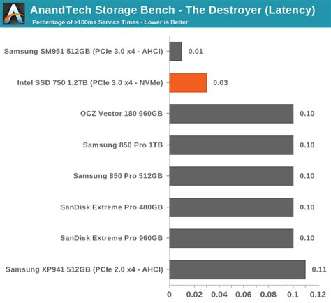 anandtech com bench anandtech storage bench the destroyer intel ssd 750