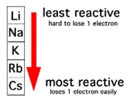 Where Are The Most Reactive Elements On The Periodic Table grade10 chapter1 the periodic table semester 1