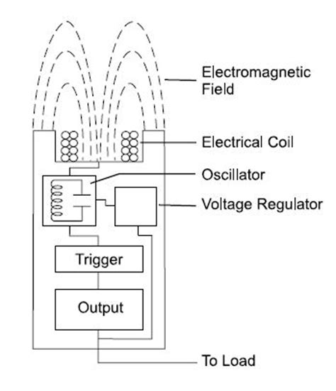inductive sensor design inductive proximity sensor working principle jpg images frompo