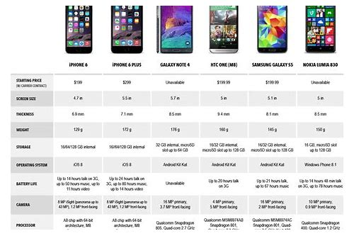 compare mobile deals iphone 6
