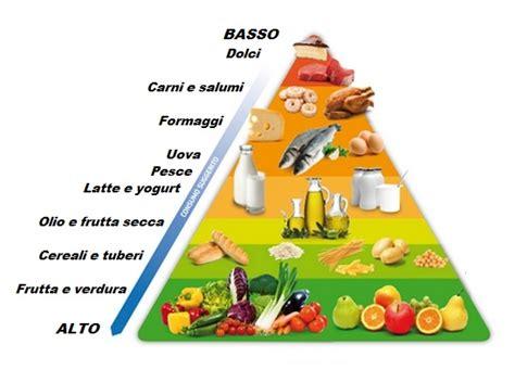 piramide alimentare vuota la guida alimentare allenamento completo