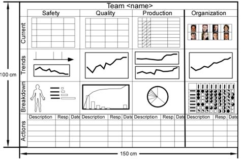 Performance Board Template Visual Management Pinterest Visual Management Lean Huddle Board Templates