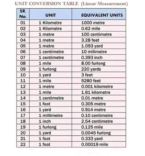 bench conversion chart unit conversion table linear measurement mechanicstips