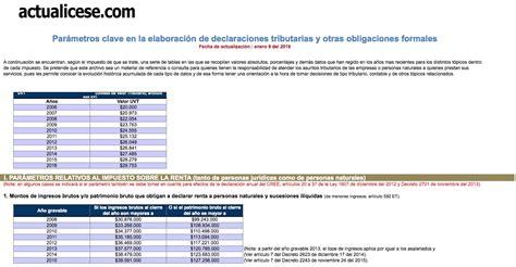 tasa de renta colombia 2016 impuesto a la renta colombia 2016 reforma tributaria ley