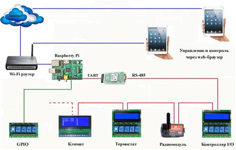 home automation block diagram home get free image about