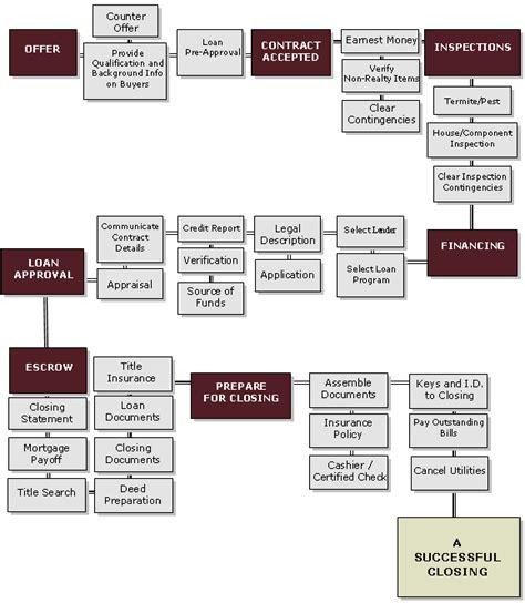 real estate sales process flowchart the sale process flow chart