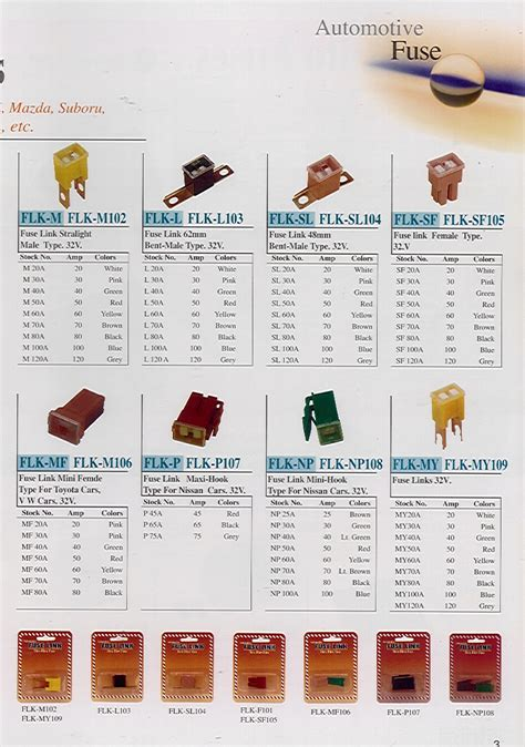 Car Fuse Types by Automotive Fuse Types Images