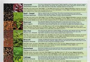 Types Of Garden Herbs - microgreens growing guide stefan mager new laminated