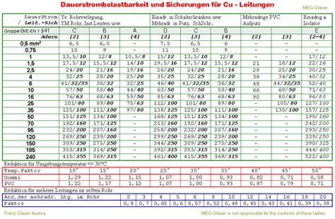feinsicherung tabelle strombelastbarkeit kupfer sicherungen und drahtquerschnitte