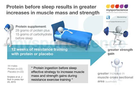 Protein Bar Before Bed by Protein Intake Before Sleep Results In Greater Mass