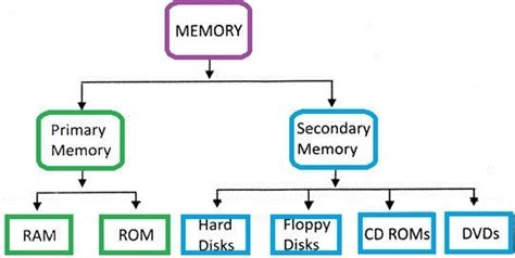 difference between ram and drive what is the difference between computer ram and memory