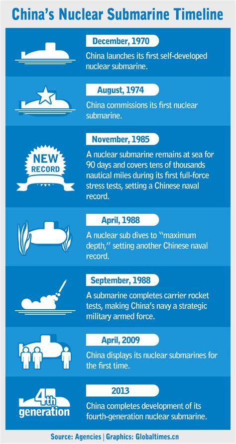 V Dadu Navy china s submarine fleet evolution news
