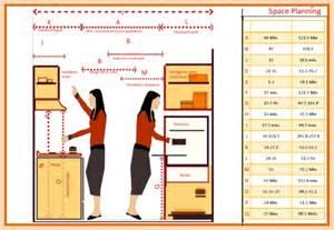 minimum size for walk in closet garima sharma b sc interior design residential design