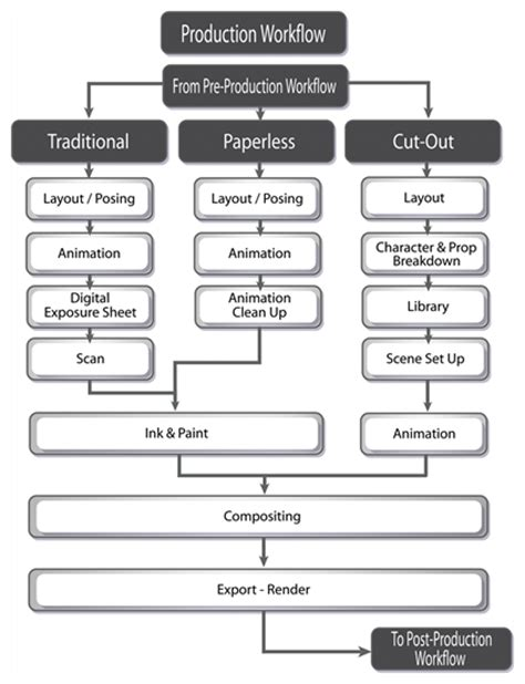 post production workflow chart production