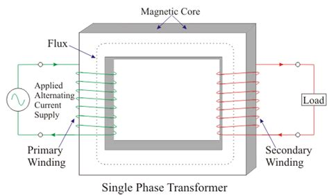single inductor transformer single inductor transformer 28 images file inductance png small single phase pcb mounting