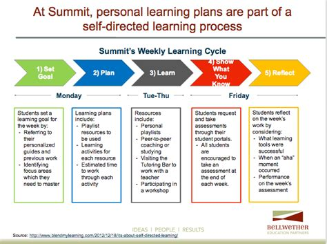 Take Aways From Visiting Schools Implementing Personalized Learning Inside The Classroom Personalized Student Learning Plan Template