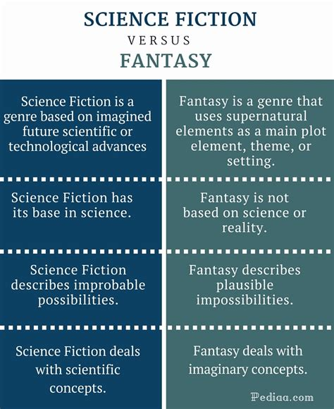 What Is The Difference Between The Four Types Of Mba by Difference Between Science Fiction And