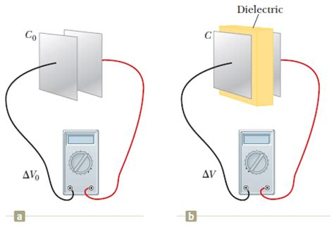 voltage across capacitor plates a what is the dielectric constant of the inserted material