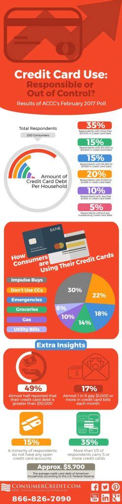 National Consumer Center 1000 Gift Card - average u s credit card debt tops 10k per household cardtrak com