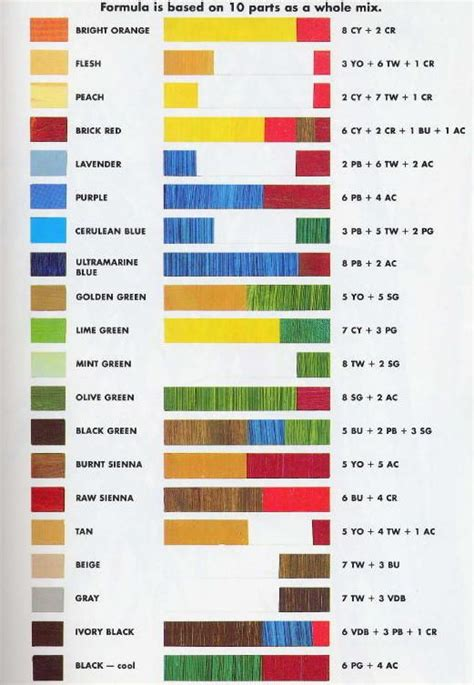 color mixing chart from painting techniques reference info