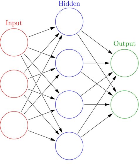 apac augmented pattern classification with neural networks but neural networks learn smarter everyone smarter