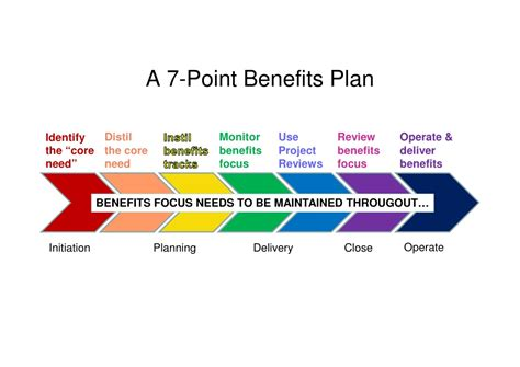 benefits realisation plan template plan template