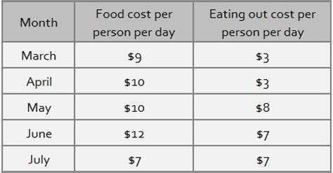 monthly cost of food number crunching thru hike budget breakdown part 2
